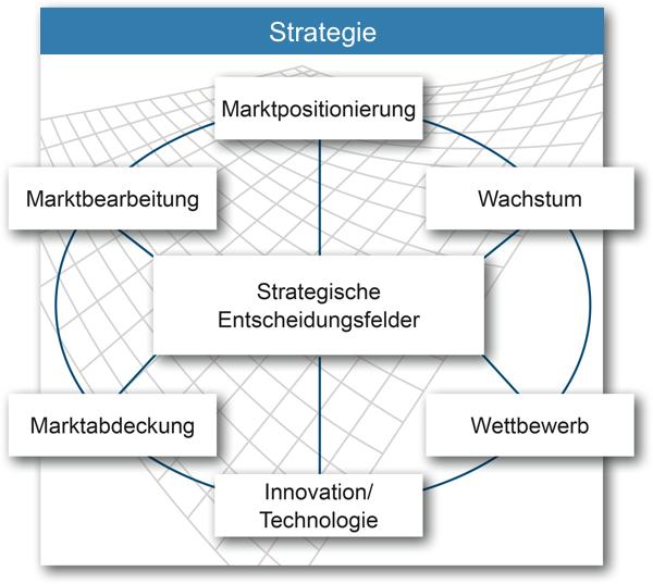 DT_Strategie_mit